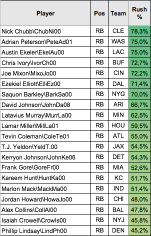 Top 20 Rushing Share